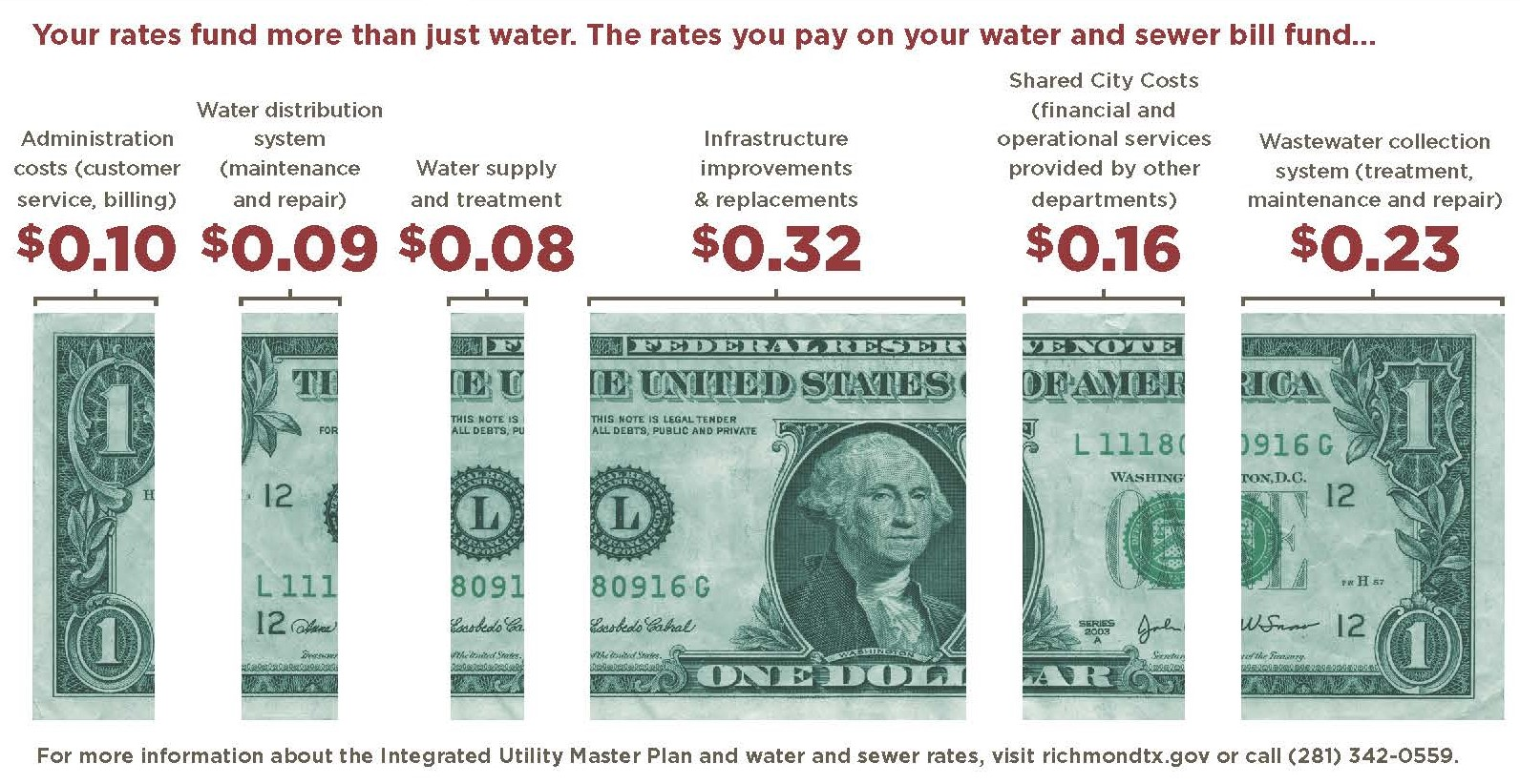 Richmond_Infographic dollar breakdown for Integrated Utility